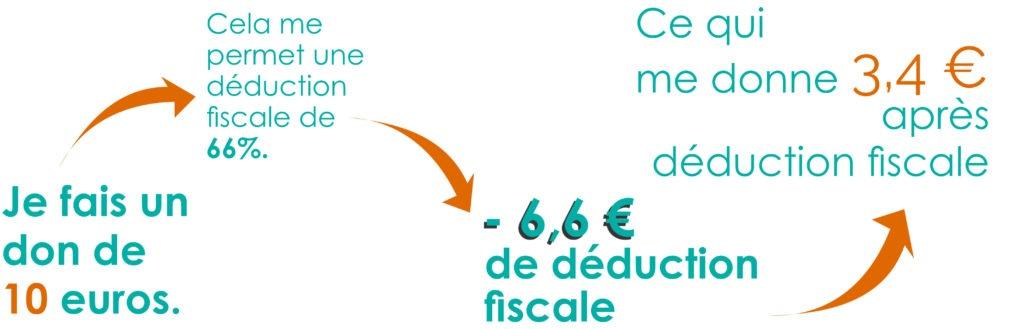 Infographie déduction fiscale
