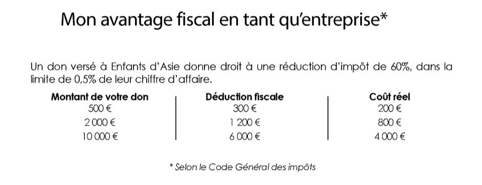 Tableau d'exemples de déduction fiscale en cas de don à l'association Enfants d'Asie