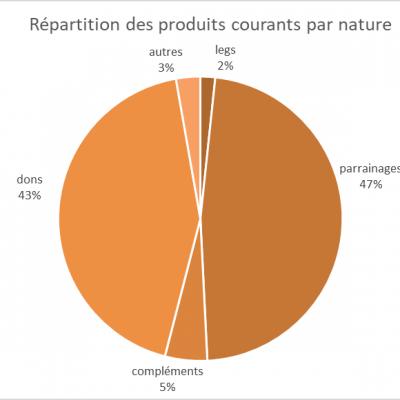 produits courants par nature
